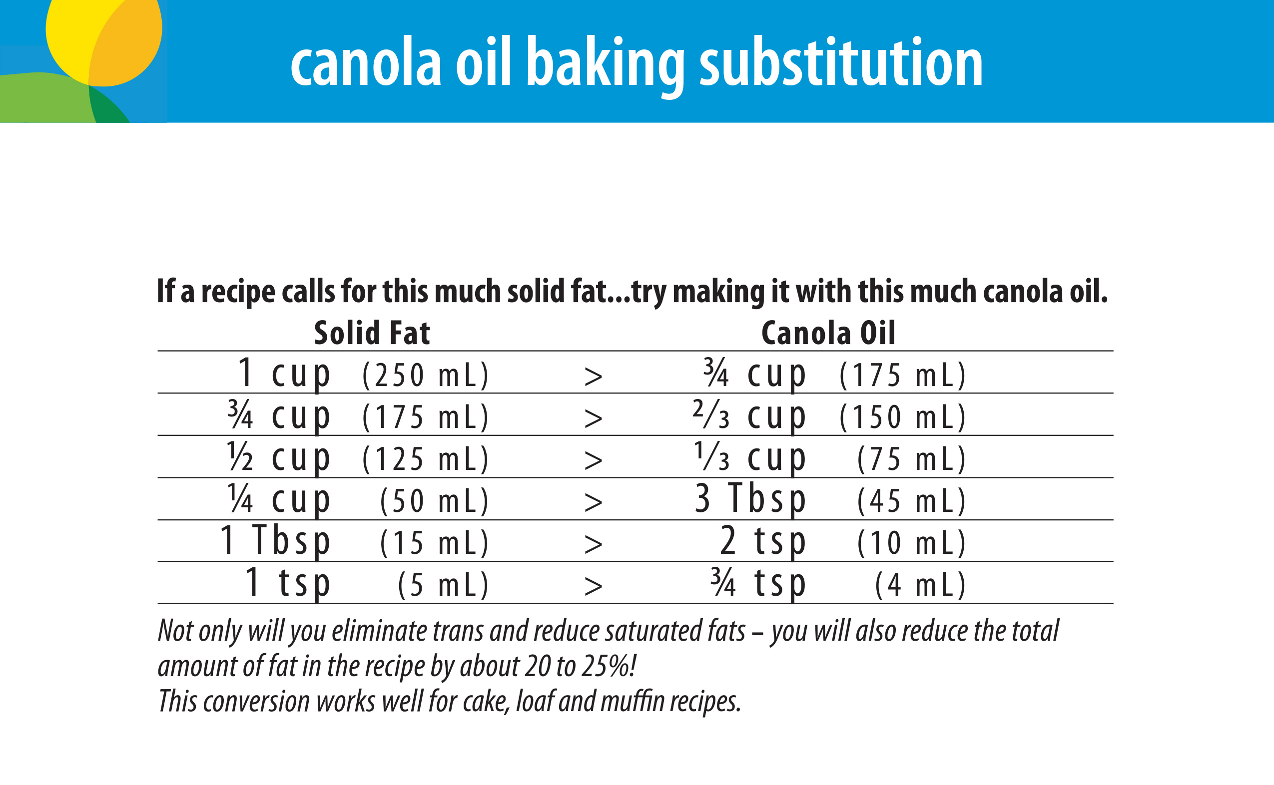 Cooking with canola oil canolainfo canola oil good for every note this conversion works well for most baked goods in fact it makes most baked goods moister with a softer texture for baked goods like cookies that nvjuhfo Image collections